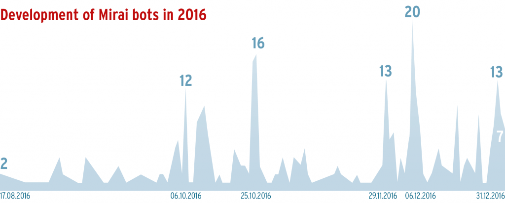 The measured values show sample variants of the Mirai Bot in the year of its first media-effective outbreak.