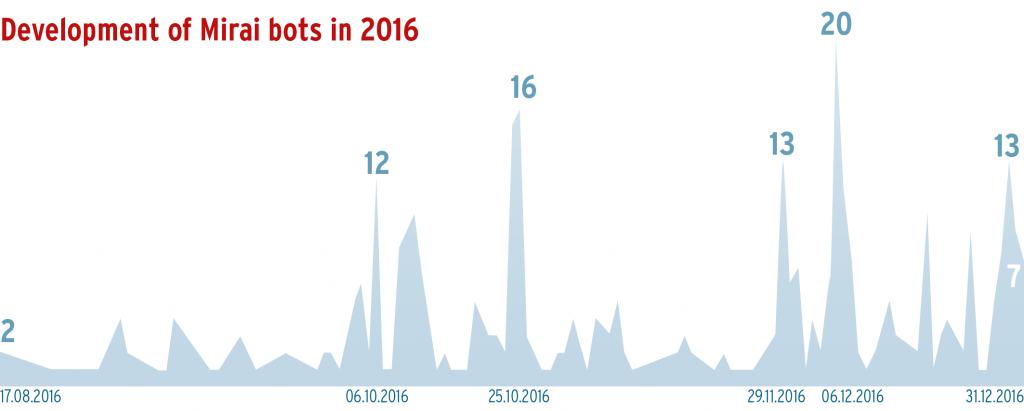 Die Messwerte zeigen Sample-Varianten des Mirai-Bots im Jahr seines ersten medienwirksamen Ausbruchs.