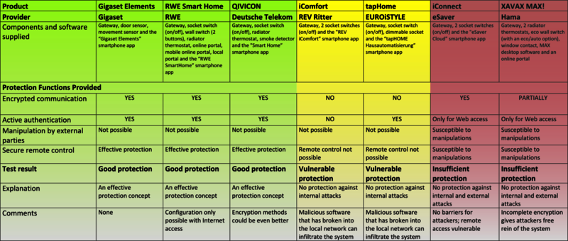 The first comprehensive IoT security comparison was published by the AV-TEST experts at the beginning of 2014.